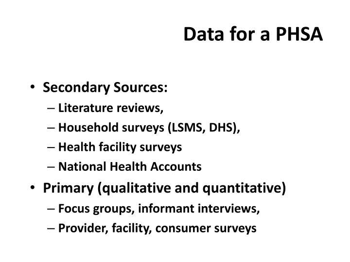 Data for