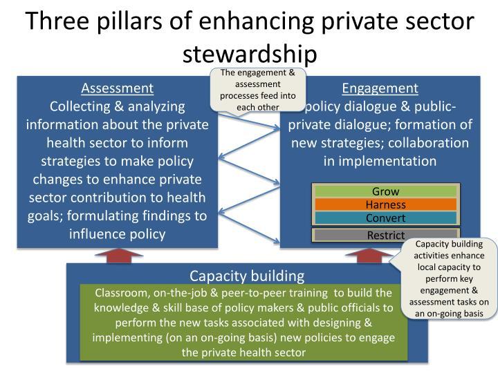 Three pillars of enhancing private sector stewardship