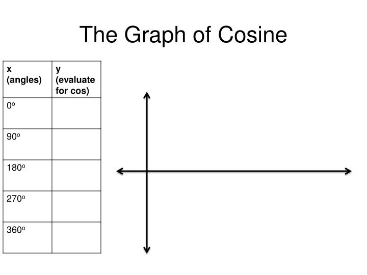 The Graph of Cosine