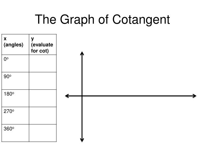 The Graph of Cotangent