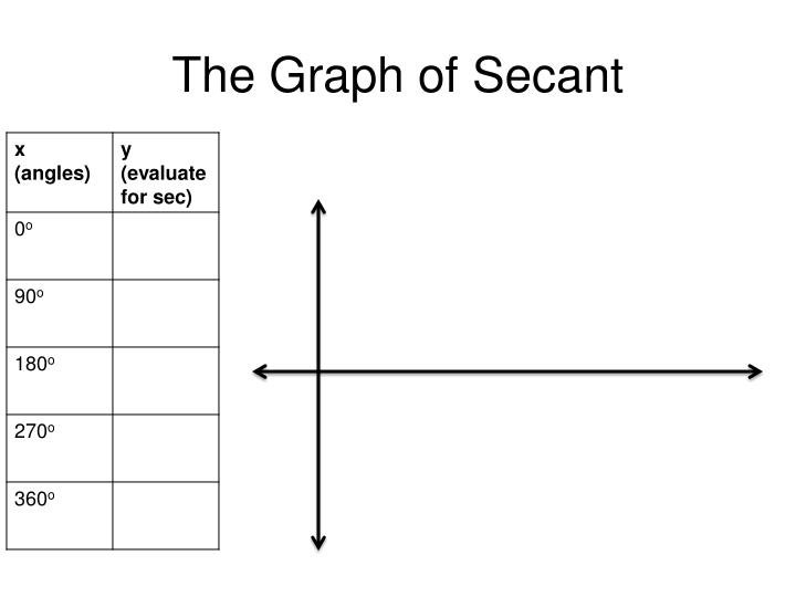 The Graph of Secant