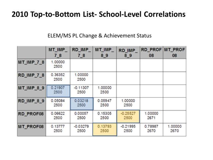 ELEM/MS PL Change & Achievement Status
