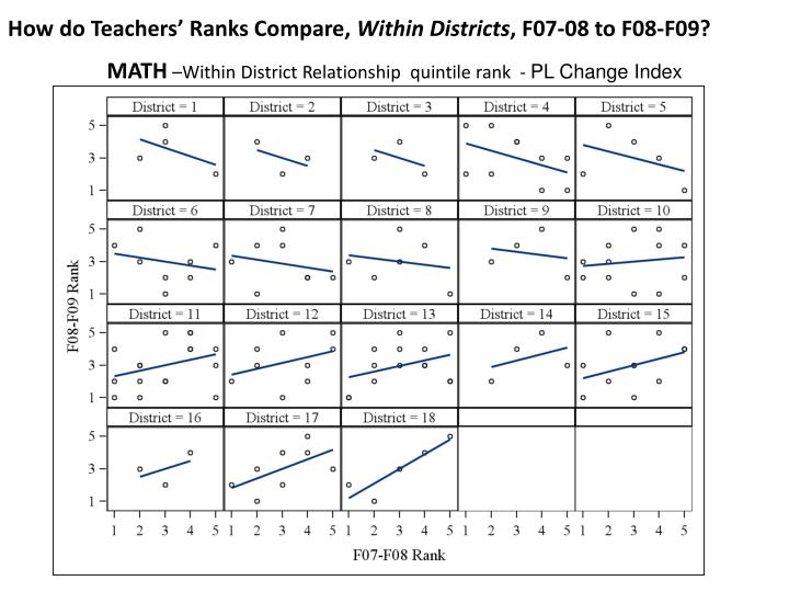How do Teachers' Ranks Compare,