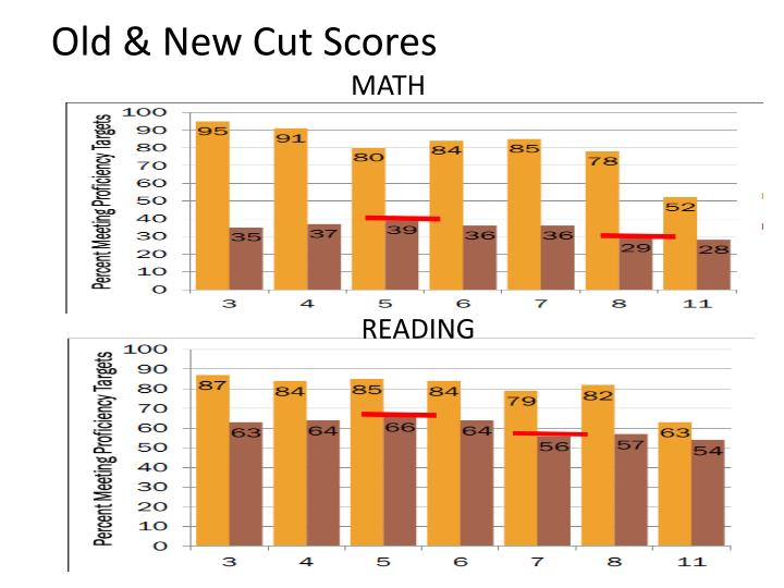 Old & New Cut Scores