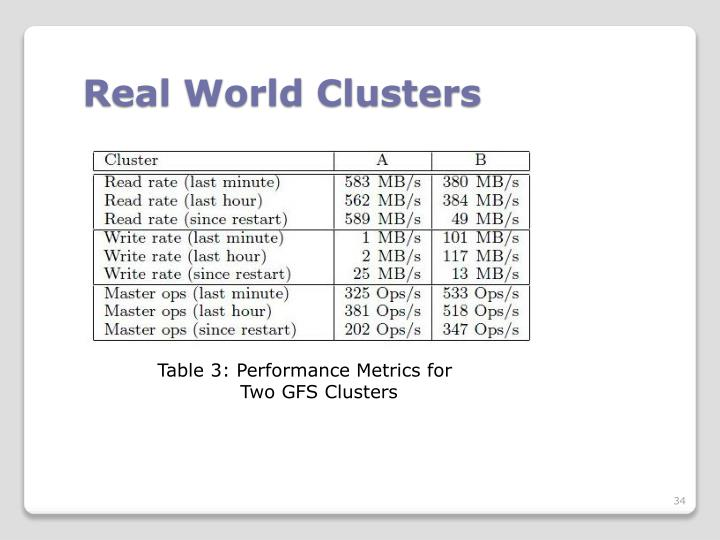 Real World Clusters