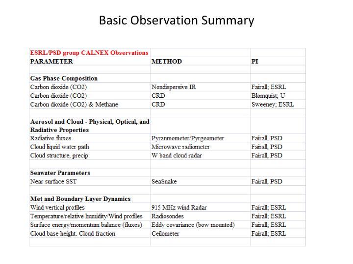 Basic Observation Summary