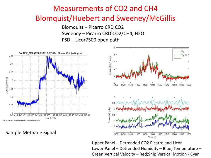 Measurements of CO2 and CH4
