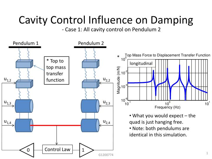 Cavity Control Influence on Damping