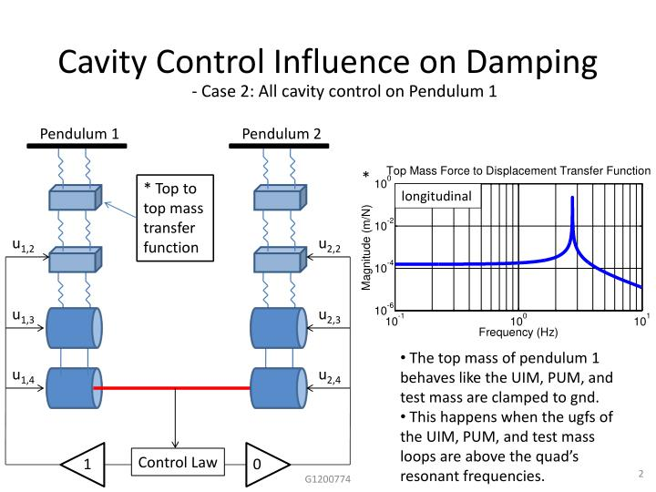 Cavity control influence on damping1