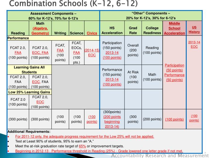 Combination Schools (K-12, 6-12)