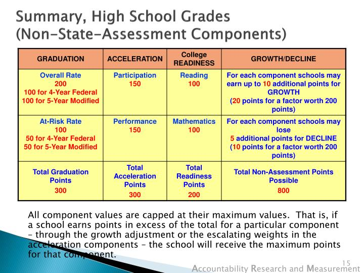 Summary, High School Grades