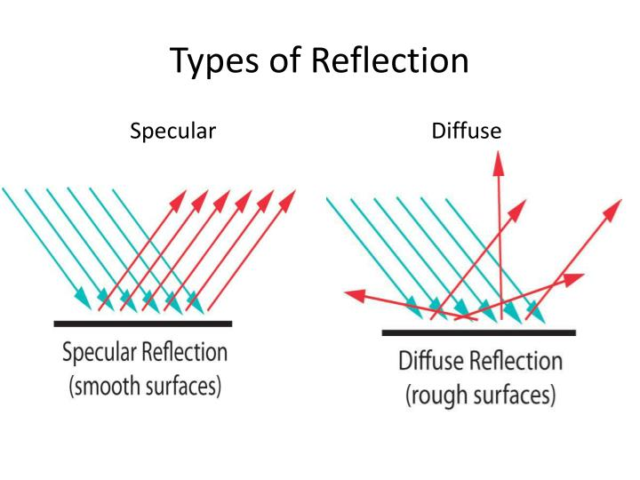 Types of Reflection