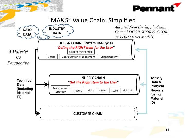 Adapted from the Supply Chain Council DCOR SCOR & CCOR and DND