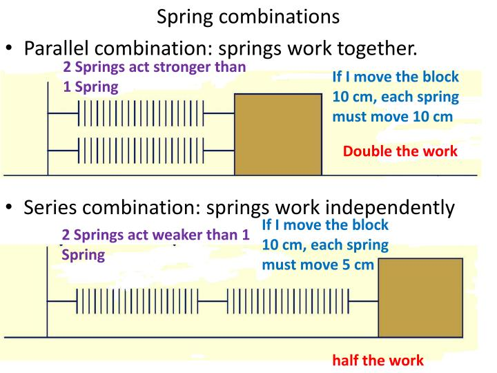 2 Springs act stronger than 1 Spring