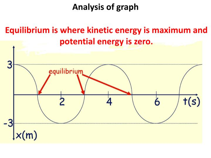 Equilibrium is where kinetic energy is maximum and potential energy is zero.