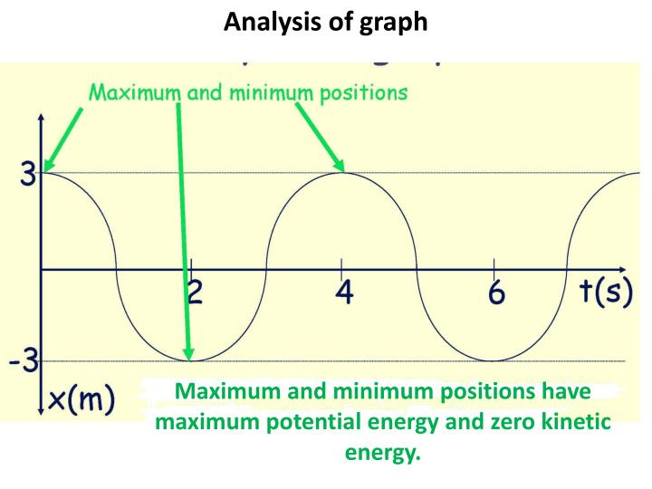 Analysis of graph