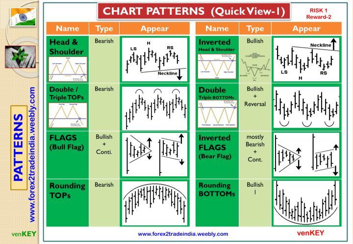 CHART PATTERNS  (Quick View-1)