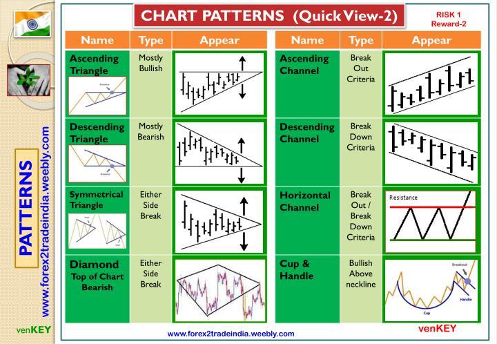 CHART PATTERNS  (Quick View-2)