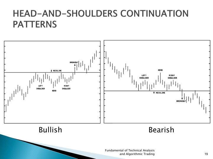 HEAD-AND-SHOULDERS CONTINUATION
