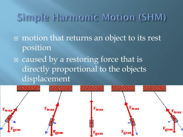 Simple Harmonic Motion (SHM)