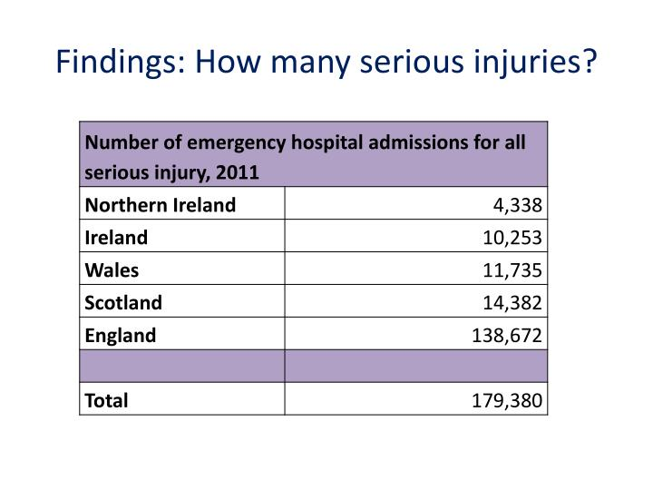 Findings: How many serious injuries?