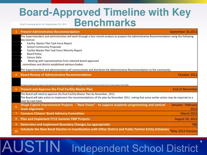Board-Approved Timeline with Key Benchmarks