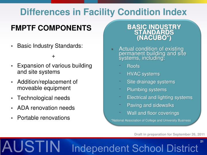 Differences in Facility Condition Index
