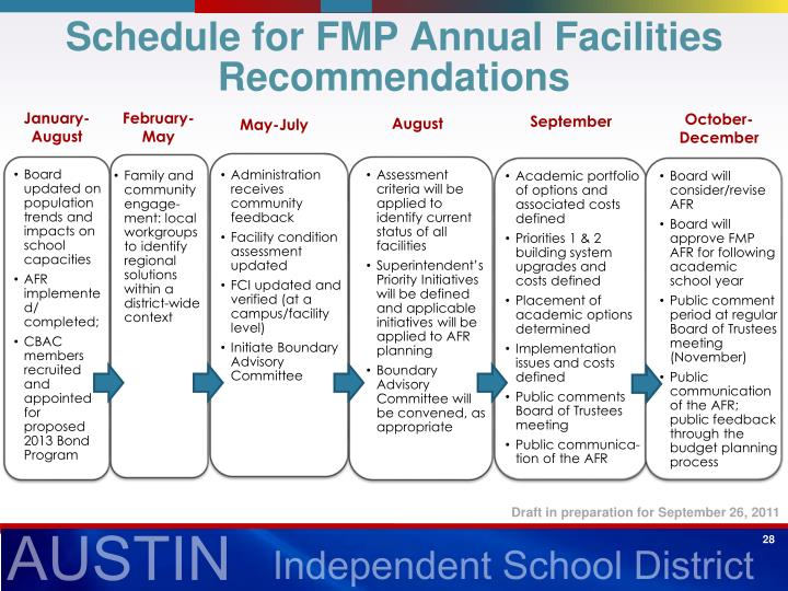 Schedule for FMP Annual Facilities Recommendations