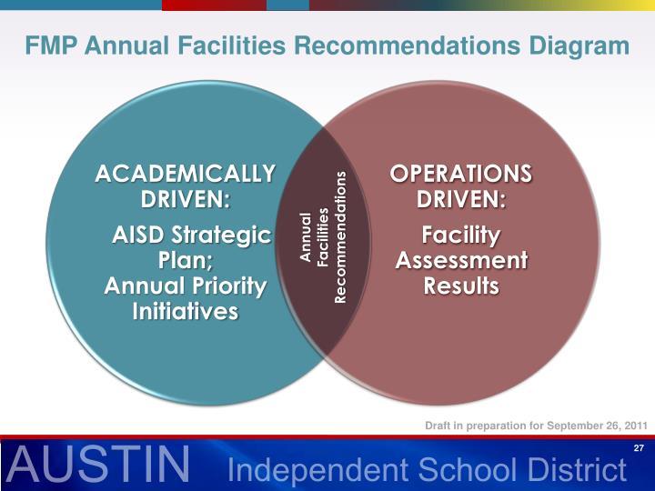 FMP Annual Facilities Recommendations Diagram