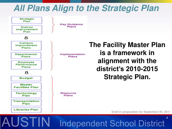All Plans Align to the Strategic Plan