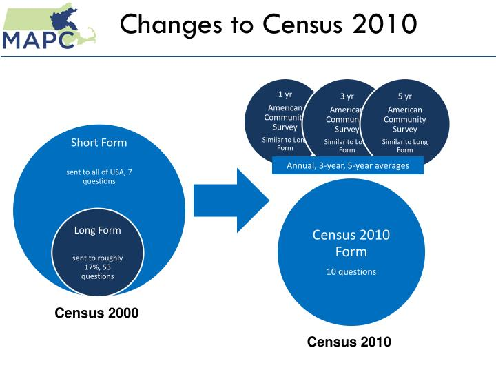 Changes to census 2010
