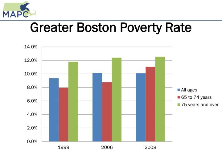 Greater Boston Poverty Rate