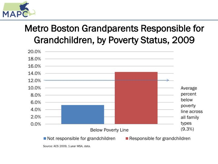 Metro Boston Grandparents Responsible for Grandchildren, by Poverty Status, 2009