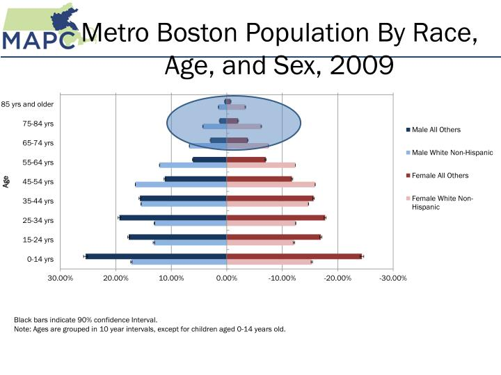 Metro Boston Population By Race, Age, and Sex, 2009