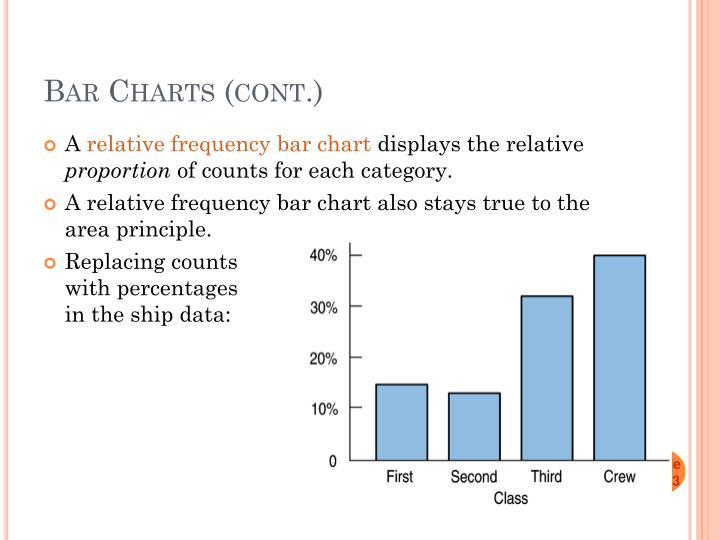 Bar Charts (cont.)