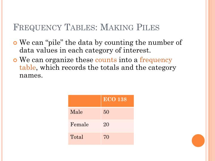 Frequency Tables: Making Piles