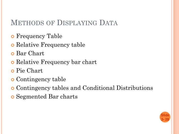 Methods of Displaying Data