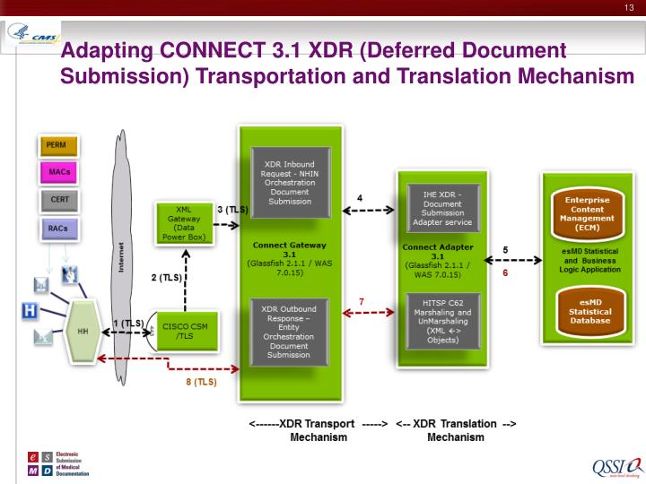 Adapting CONNECT 3.1 XDR (Deferred Document Submission) Transportation and Translation Mechanism
