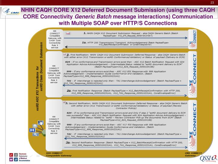 NHIN CAQH CORE X12 Deferred Document Submission (using three CAQH CORE Connectivity