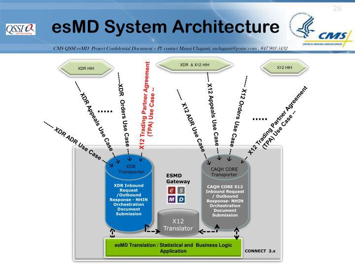 esMD System Architecture