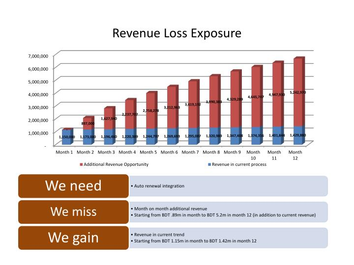Revenue Loss Exposure