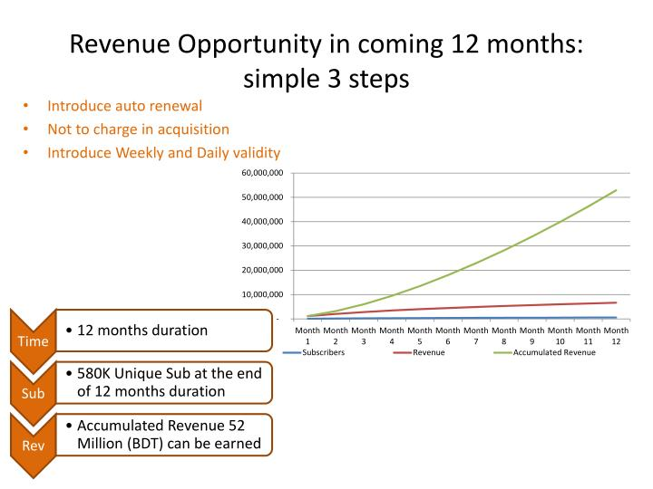 Revenue Opportunity in coming 12 months: simple 3 steps