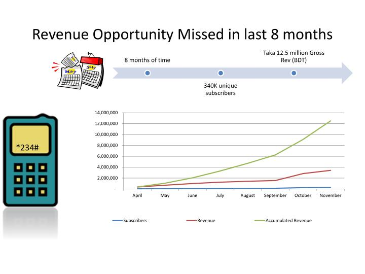 Revenue Opportunity Missed in last 8 months