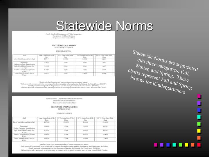 Statewide Norms