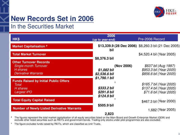 New records set in 2006 in the securities market