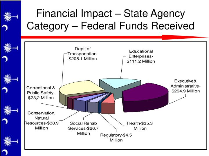 Financial Impact – State Agency Category – Federal Funds Received