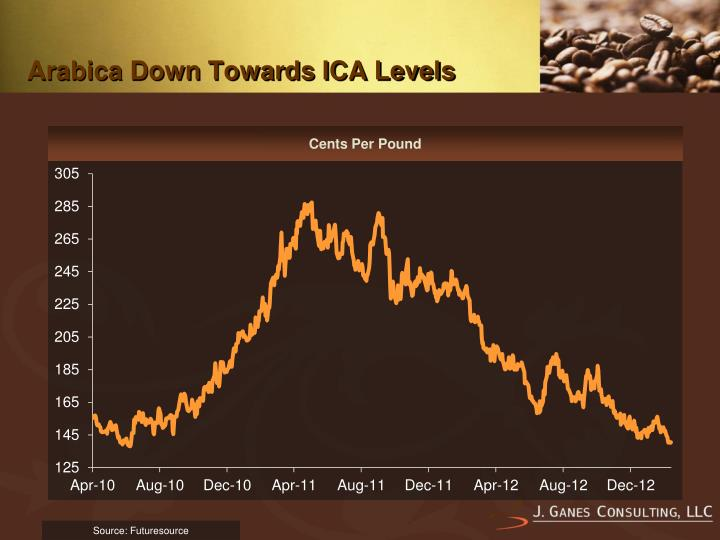 Arabica down towards ica levels