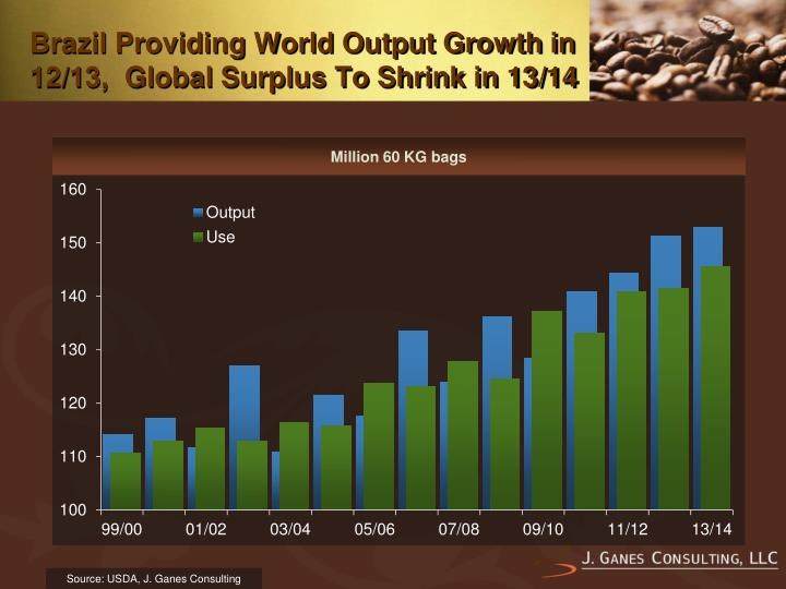 Brazil Providing World Output Growth in 12/13,  Global Surplus To Shrink in 13/14