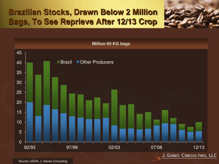 Brazilian Stocks, Drawn Below 2 Million Bags, To See Reprieve After 12/13 Crop