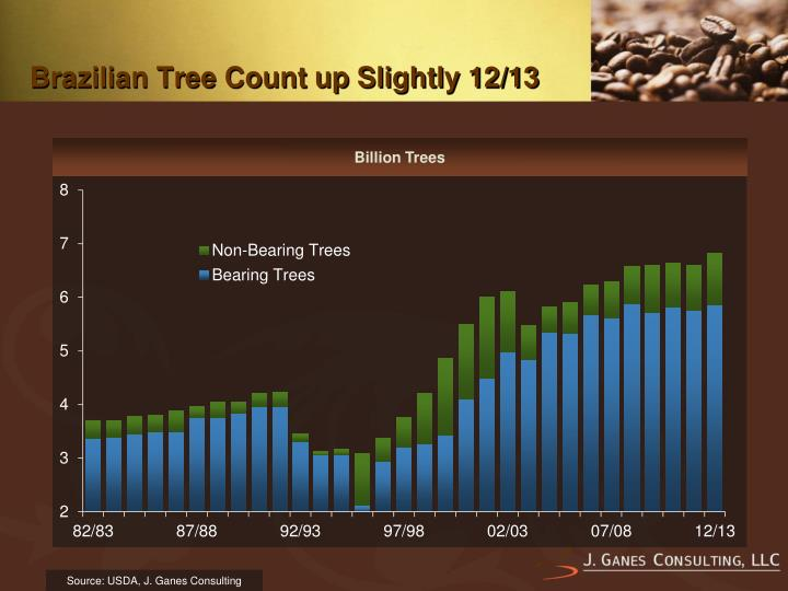 Brazilian Tree Count up Slightly 12/13
